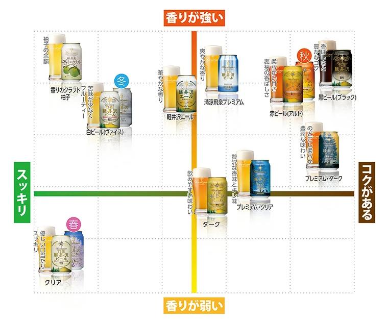 THE軽井沢ビール 味わいチャートマップ